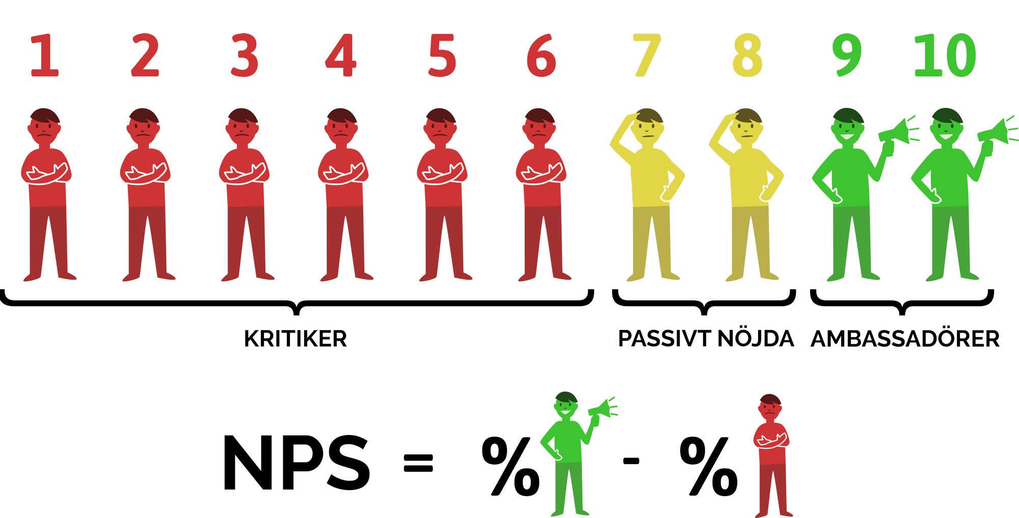 NPS uträkning